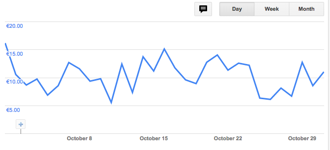 AdSense income October