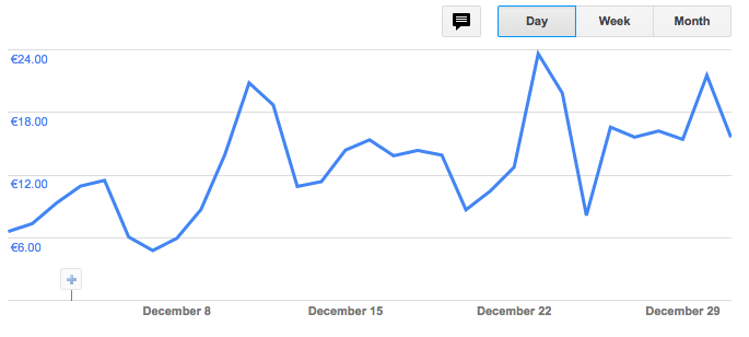 AdSense income December